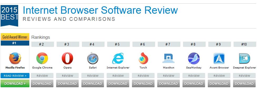 Browser-classifica