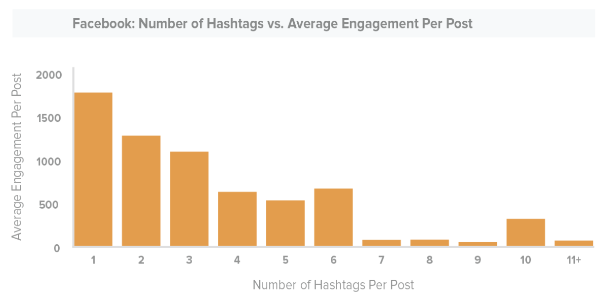 facebook-hashtag-engagement-study