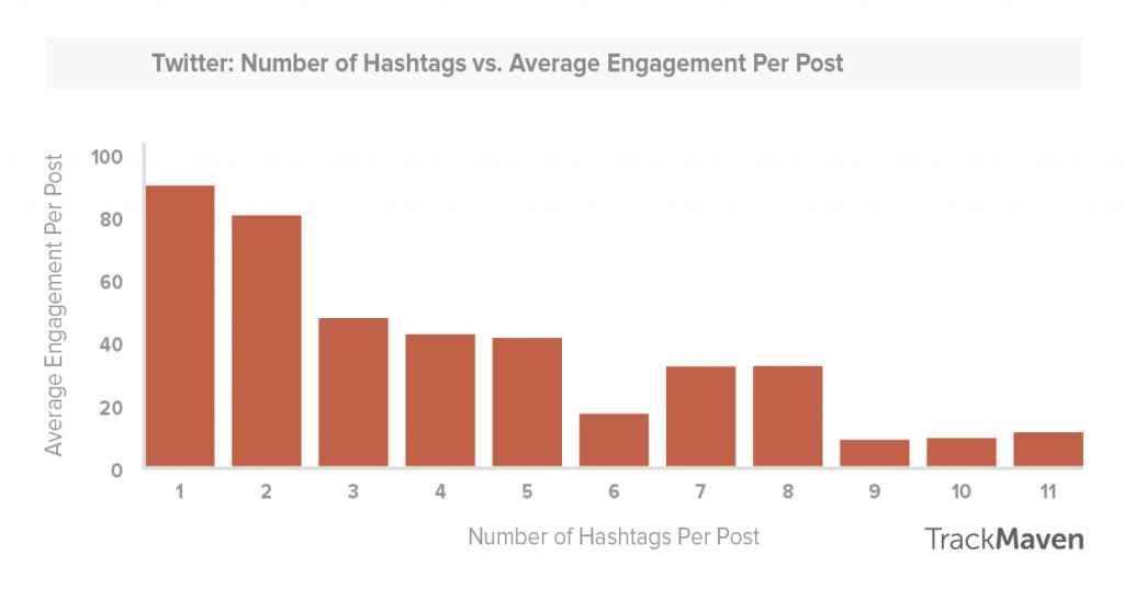 twitter-hashtag-engagement-study